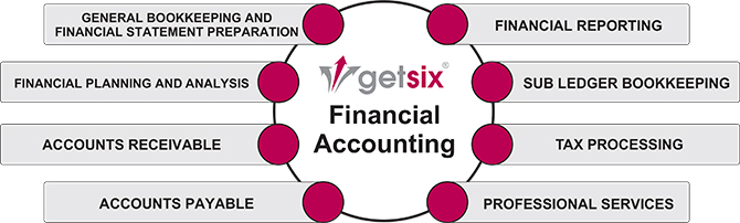 Finance & Accounting Services in Poland