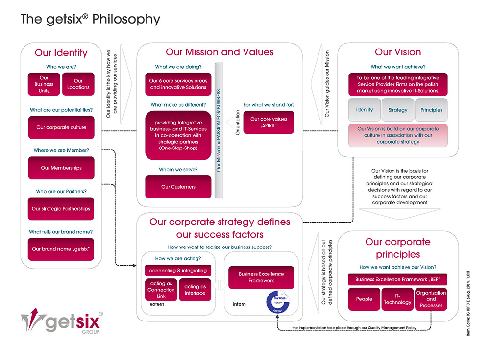 The getsix® Philosophy
