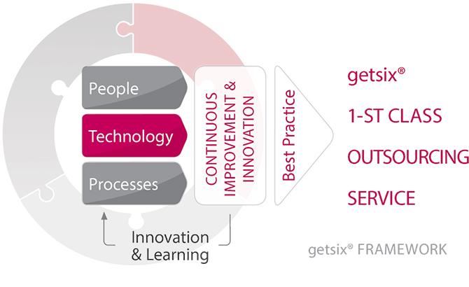 getsix Framework Technology