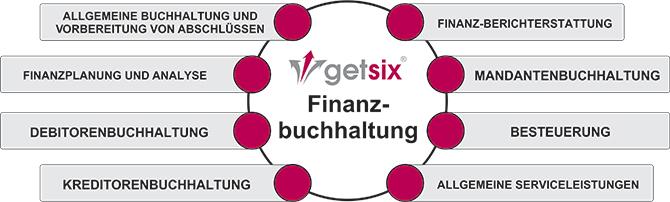 financial-accounting-de