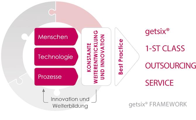 getsix-framework-DE