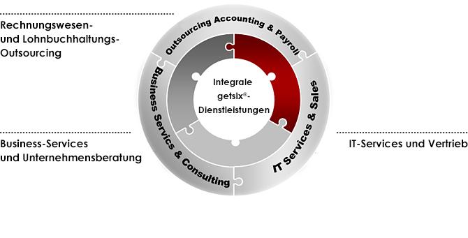 integral-services-getsix-DE