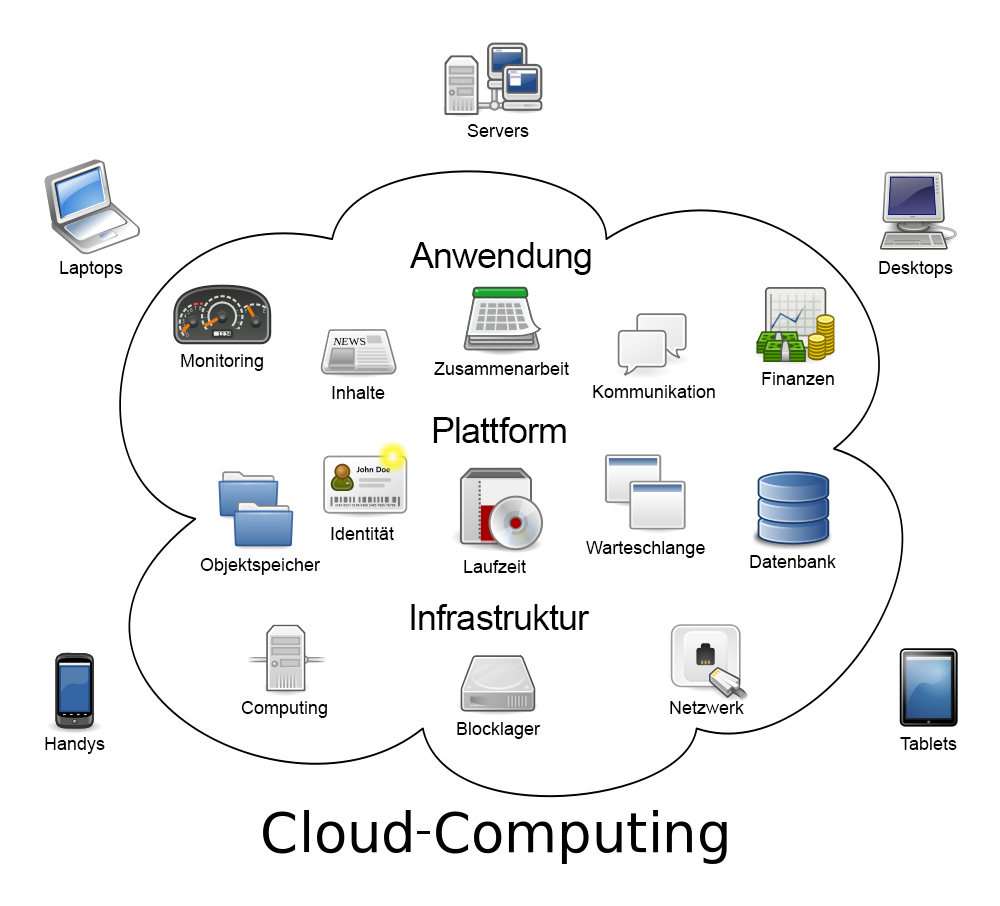 cloud-computing-DE