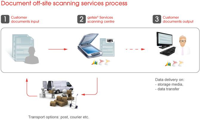 Scanning Servie5