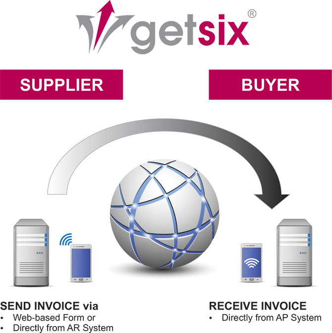 What Is EInvoicing Getsix - Electronic invoice system
