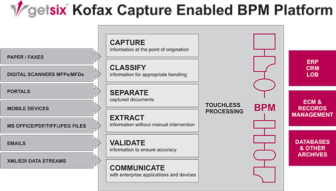 getsix Kofax Capture enabled BPM Platform