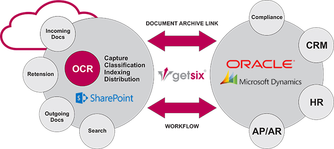 Kofax workflow