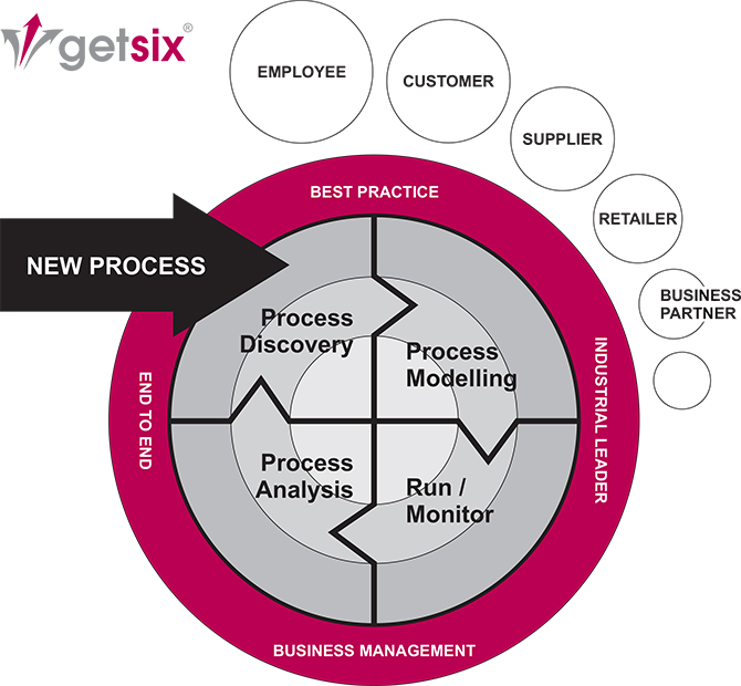 What is Business Process Management 1