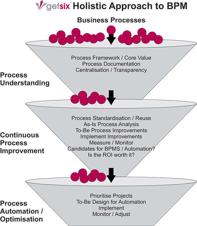 What is Business Process Management 2