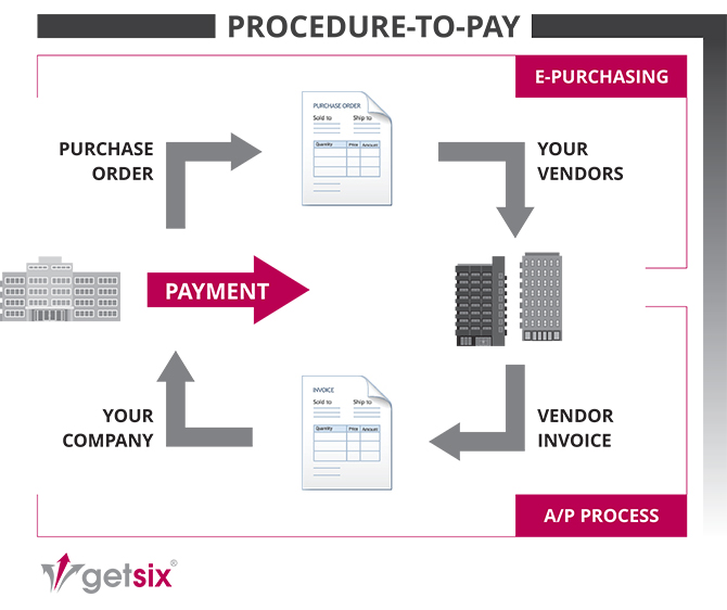 getsix-Procedure-to-Pay