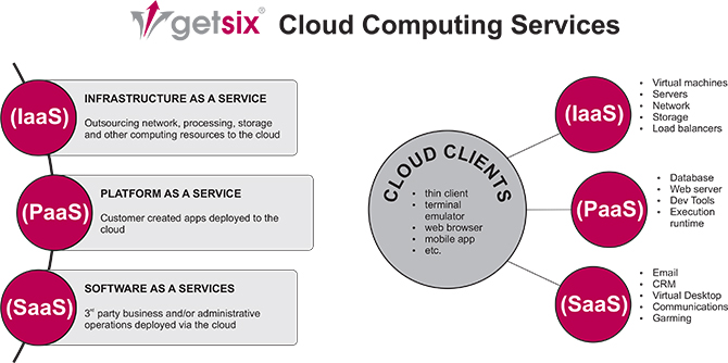 getsix Cloud Computing Services