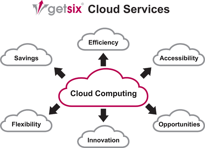 Our Vision of Cloud Computing