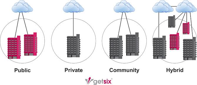 getsix Deployment Models
