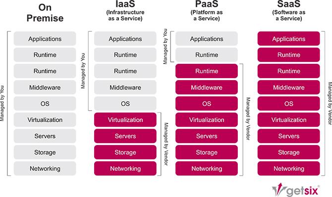 getsix Diagram Cloud Computing
