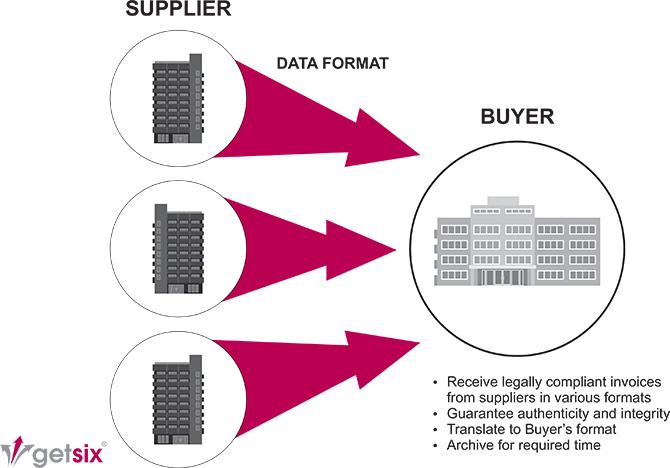 getsix e-Invoicing compliance