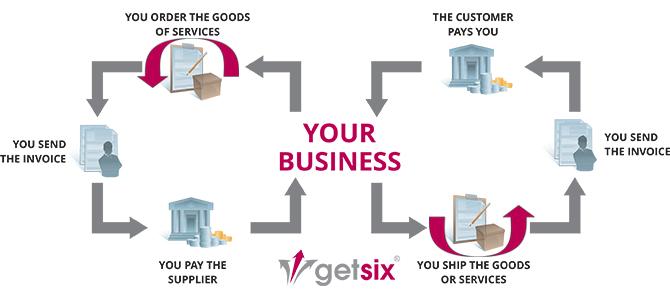 getsix Invoicing cycles