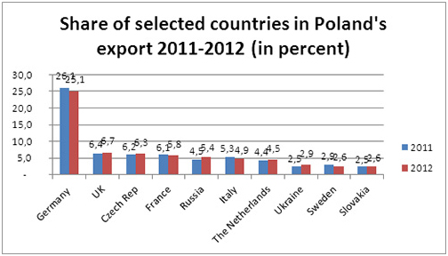 Share of selected countries in Polands