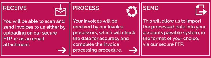 Invoice Processing