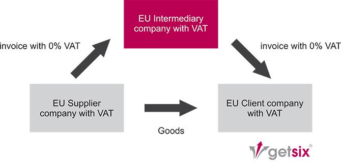 VAT Representation