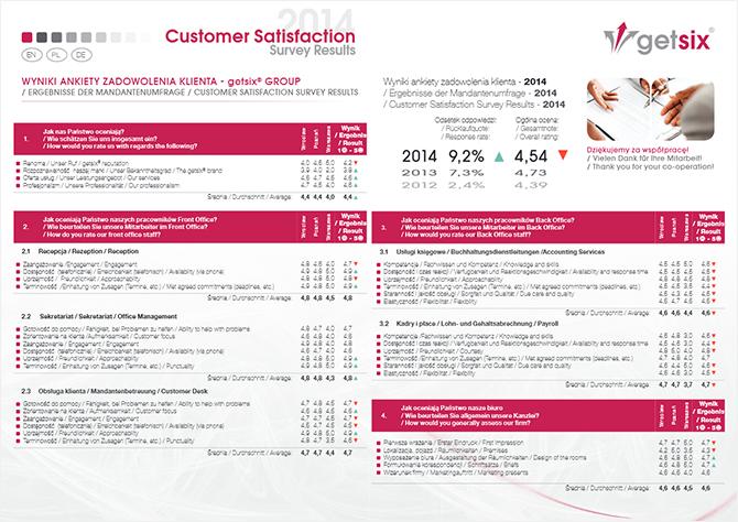 getsix-podsumowanie-ankiety-2014