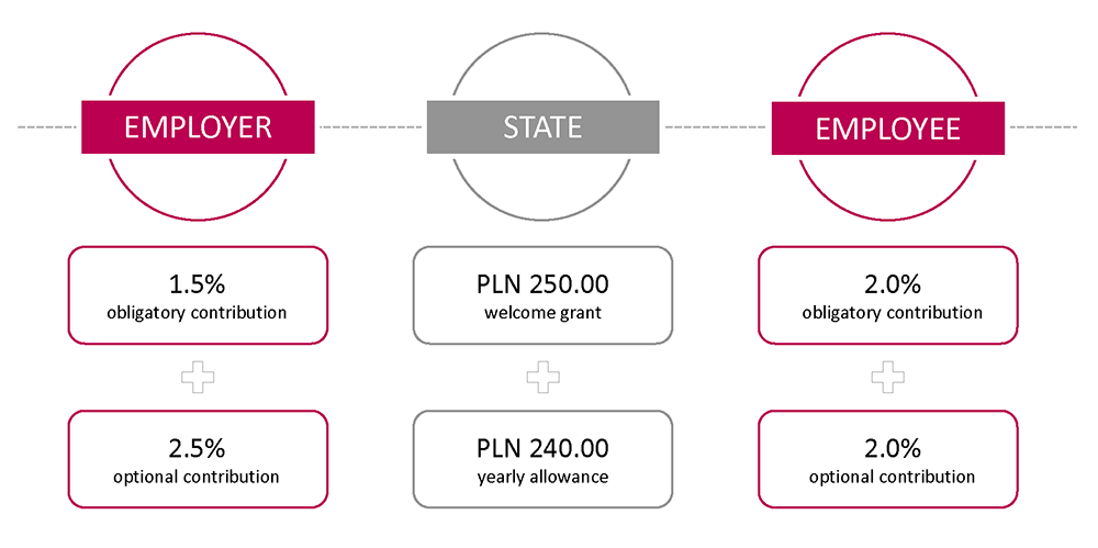 PPK payments scheme