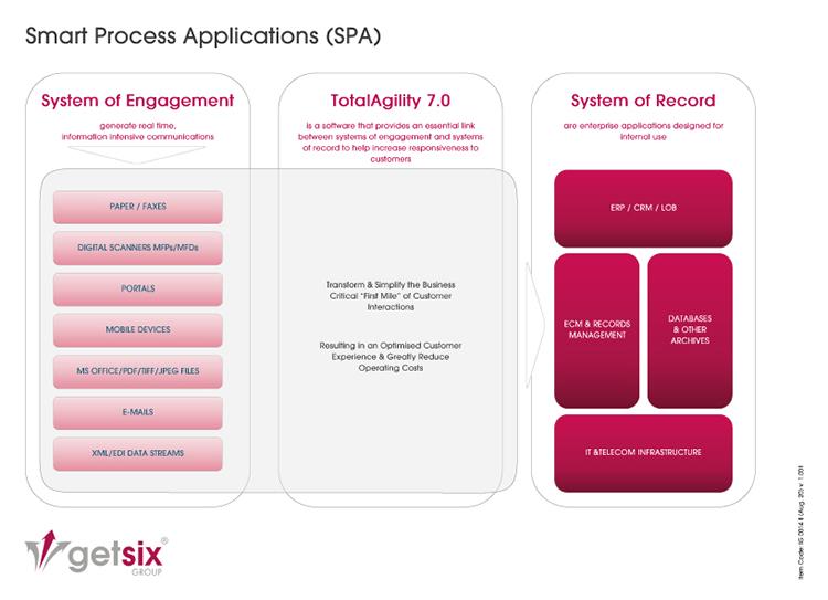 Smart Process Applications (SPA)
