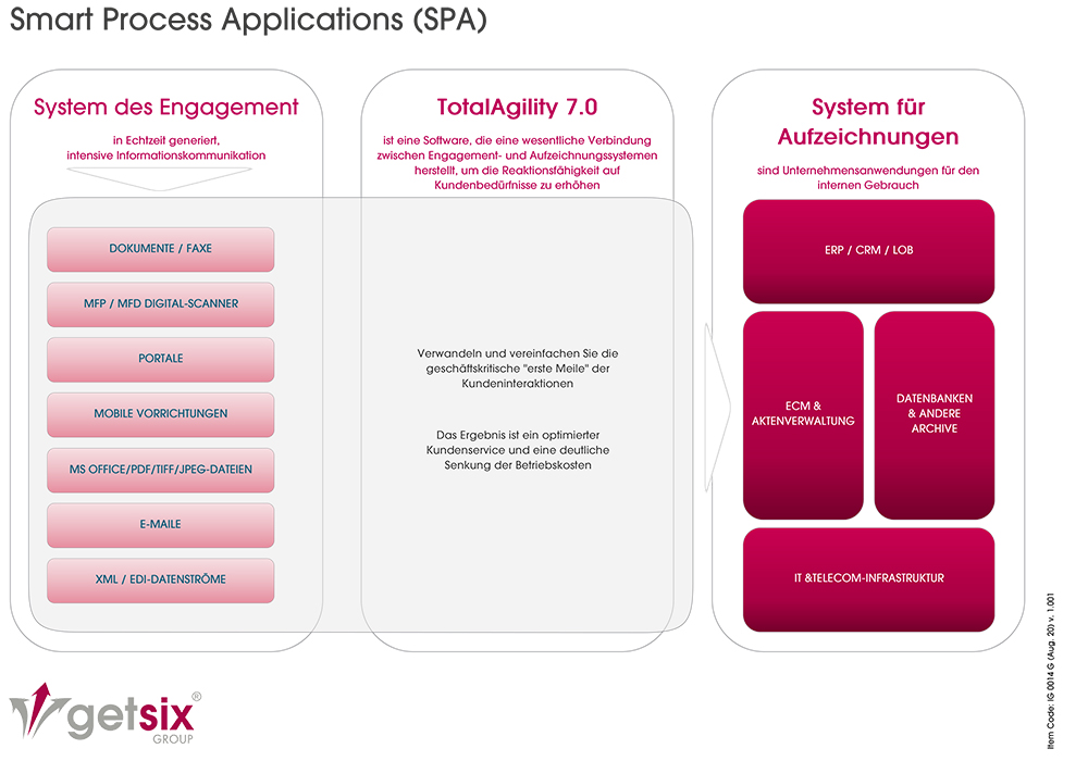 Smart Process Applications - Deutsches Diagramm