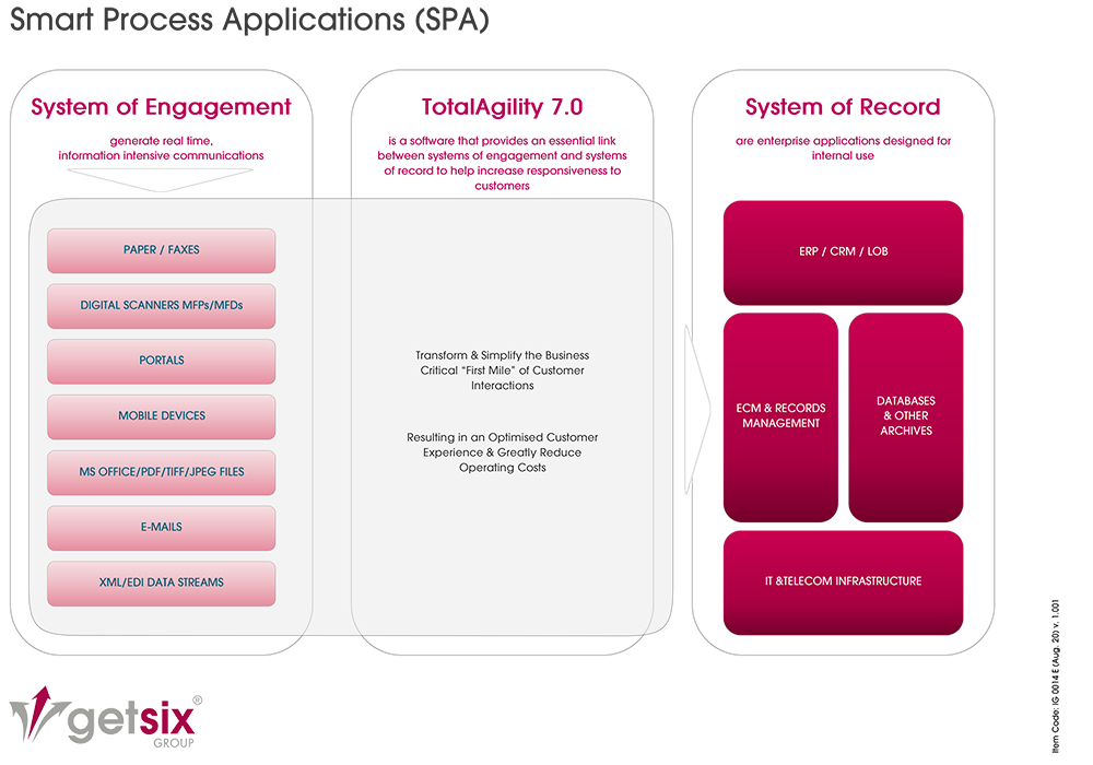 Smart Process Applications (SPA) - English diagram