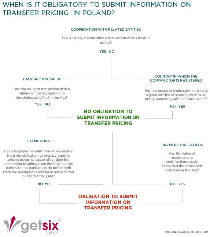 New obligations concerning information on transfer pricing