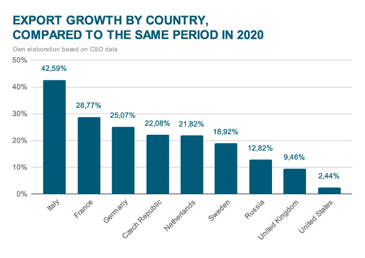 Export growth by country, compared to the same period in 2020