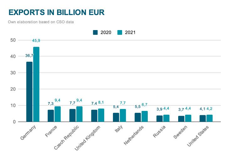 Exports in billion EUR