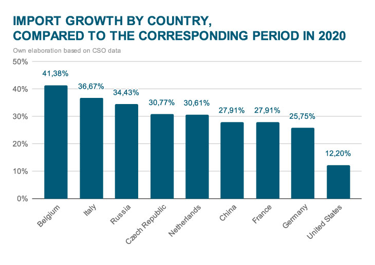 Import growth by country, compared to the same period in 2020