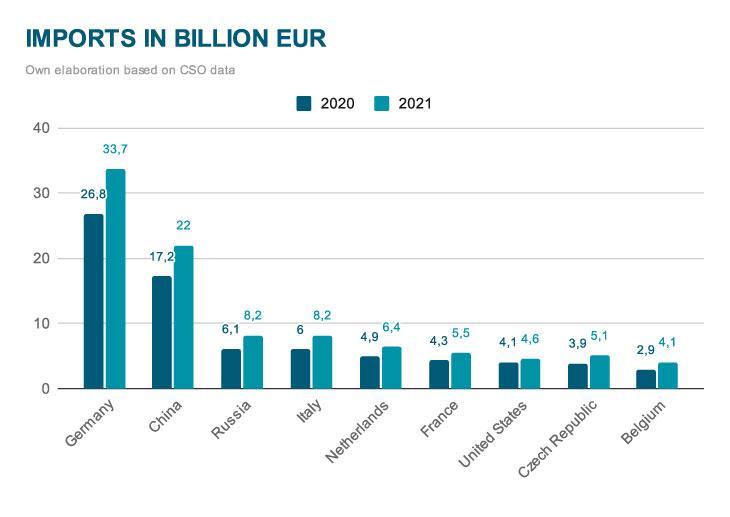 Imports in billion EUR
