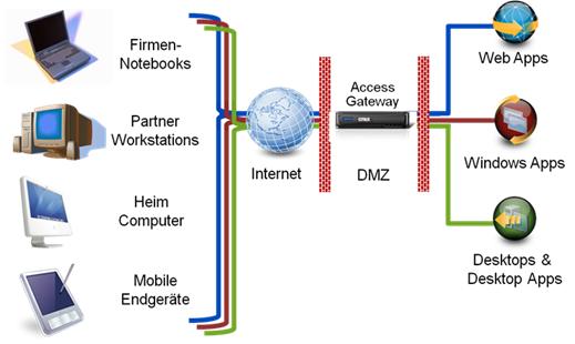 Access_Gateway_Platzierung