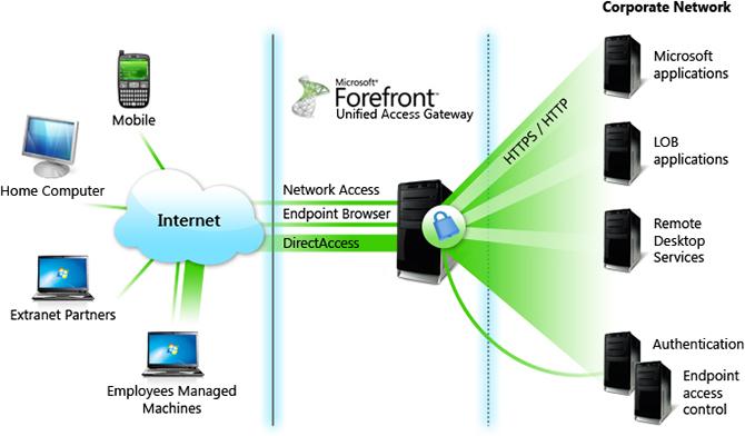 Chart-Microsoft-Forefront-UAG