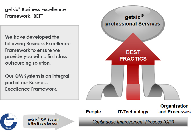 business-excellence-framework-eng