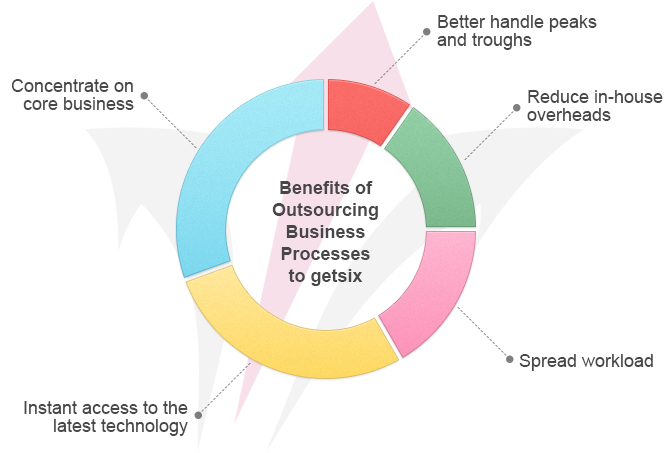 the benefits of outsourcing to business On top of saving on costs, read about what companies can get out of outsourcing  business processes and setting up operations in the philippines.