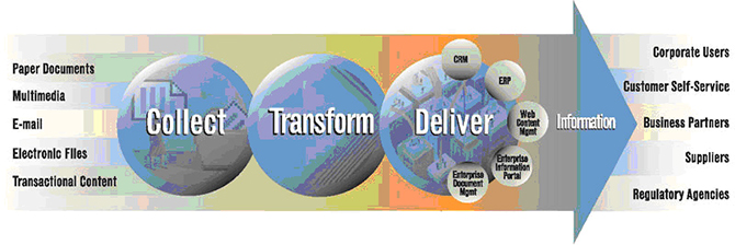 Collect-Transform-Deliver