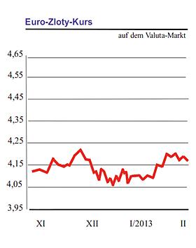 Exchange rate (EUR/PLN)