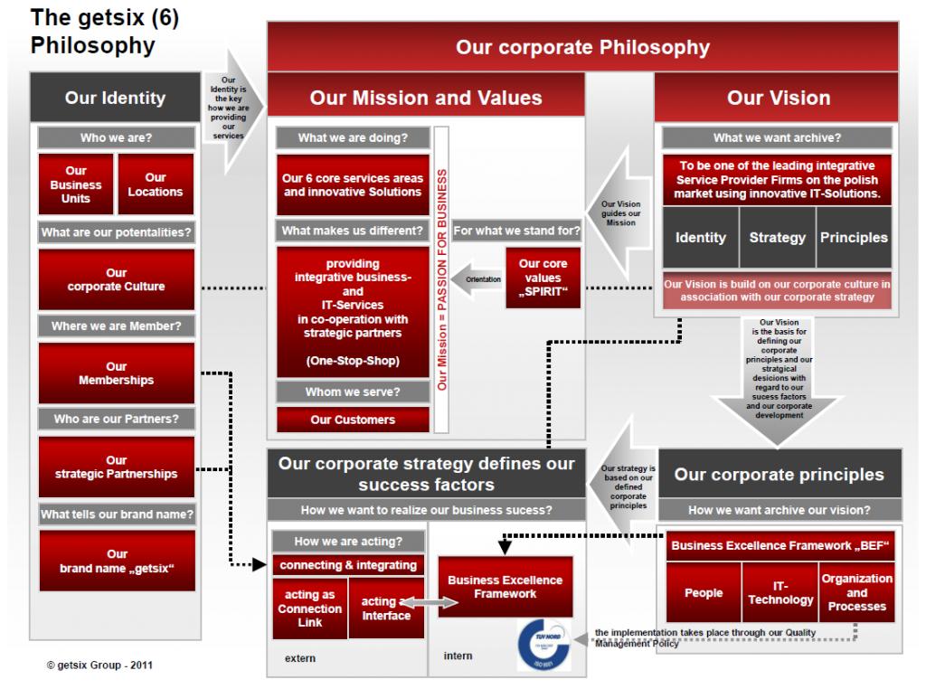 getsix_Philosophy-large