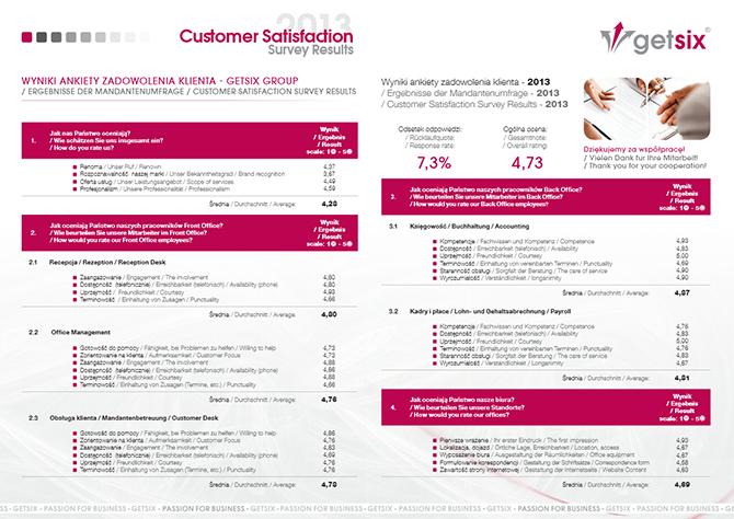 Customer Survey 2013 results